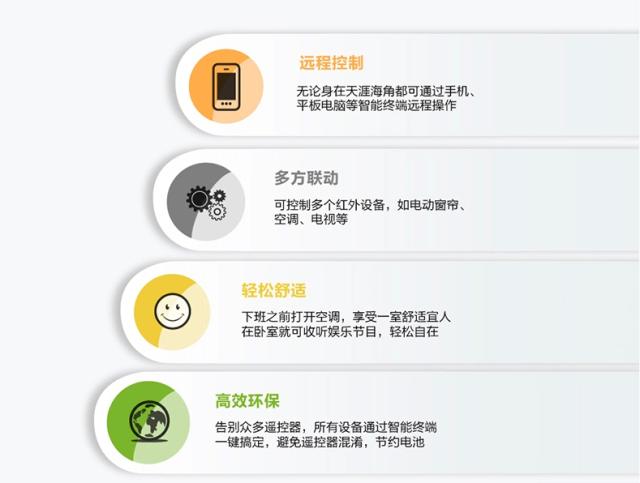 """空调WiFi西瓜,还有WULIAN""""智家"""""""