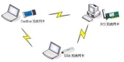 几种无线AP组网方案