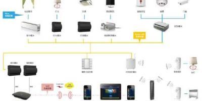 智能家居总线系统产品技术应用推荐:杜亚is有线智能家居系统